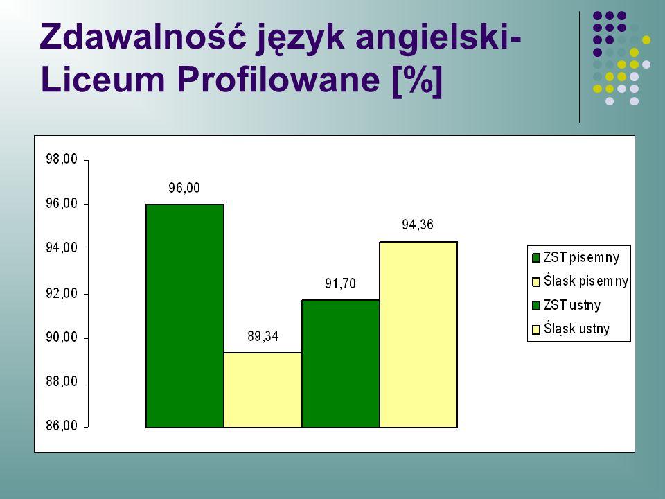 Zdawalność język angielski- Liceum Profilowane [%]